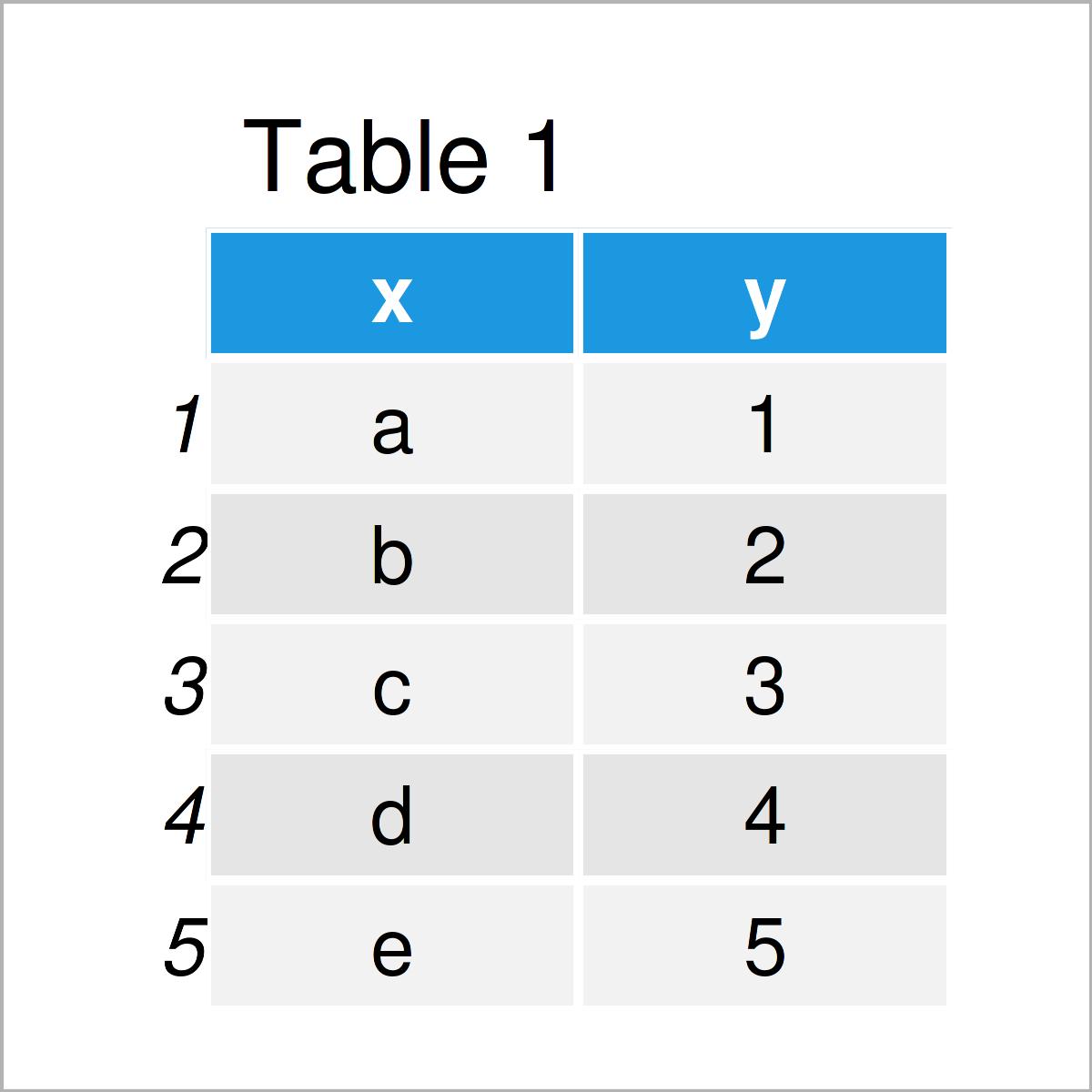 table 1 data frame r ggplot2 error insufficient values manual scale