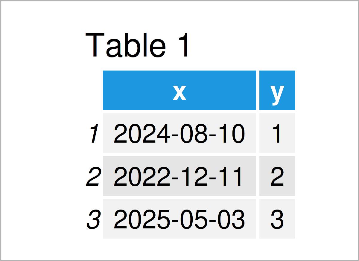 table 1 data frame r ggplot2 error invalid input date_trans class date