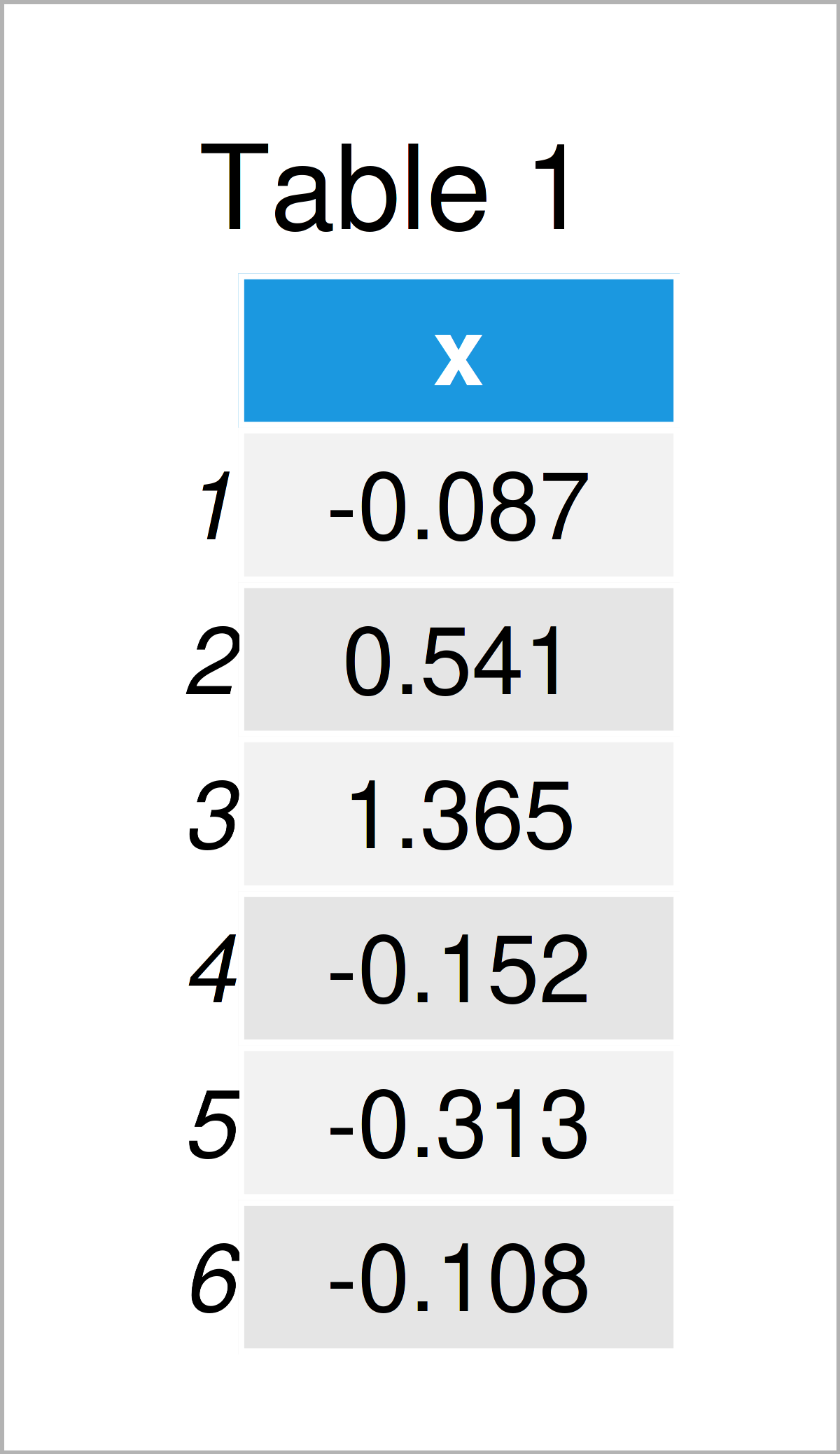 table 1 data frame r warning removed rows containing non finite values