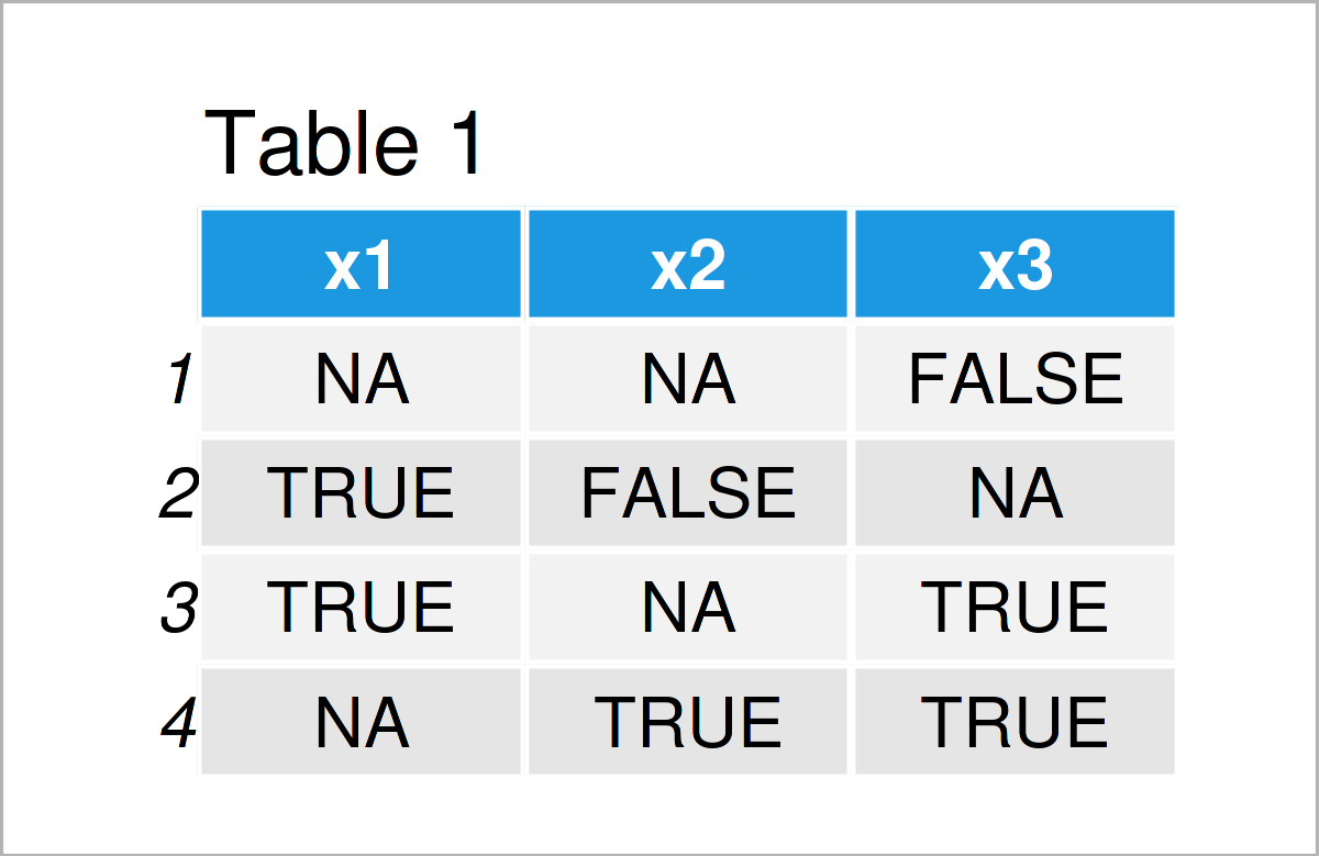 table 1 data frame replace na false