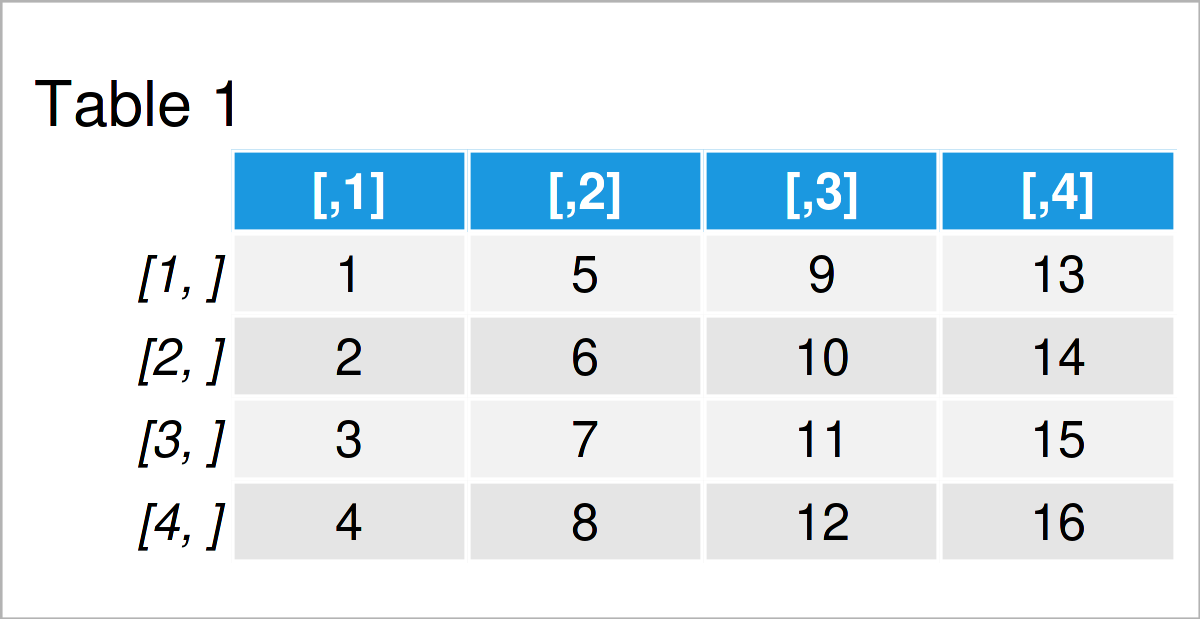 table 1 matrix modify diagonal lower upper triangular part matrix r