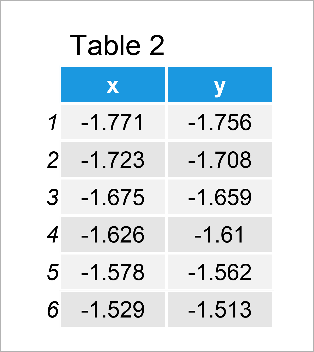 table 2 data frame add fitted line within certain range r