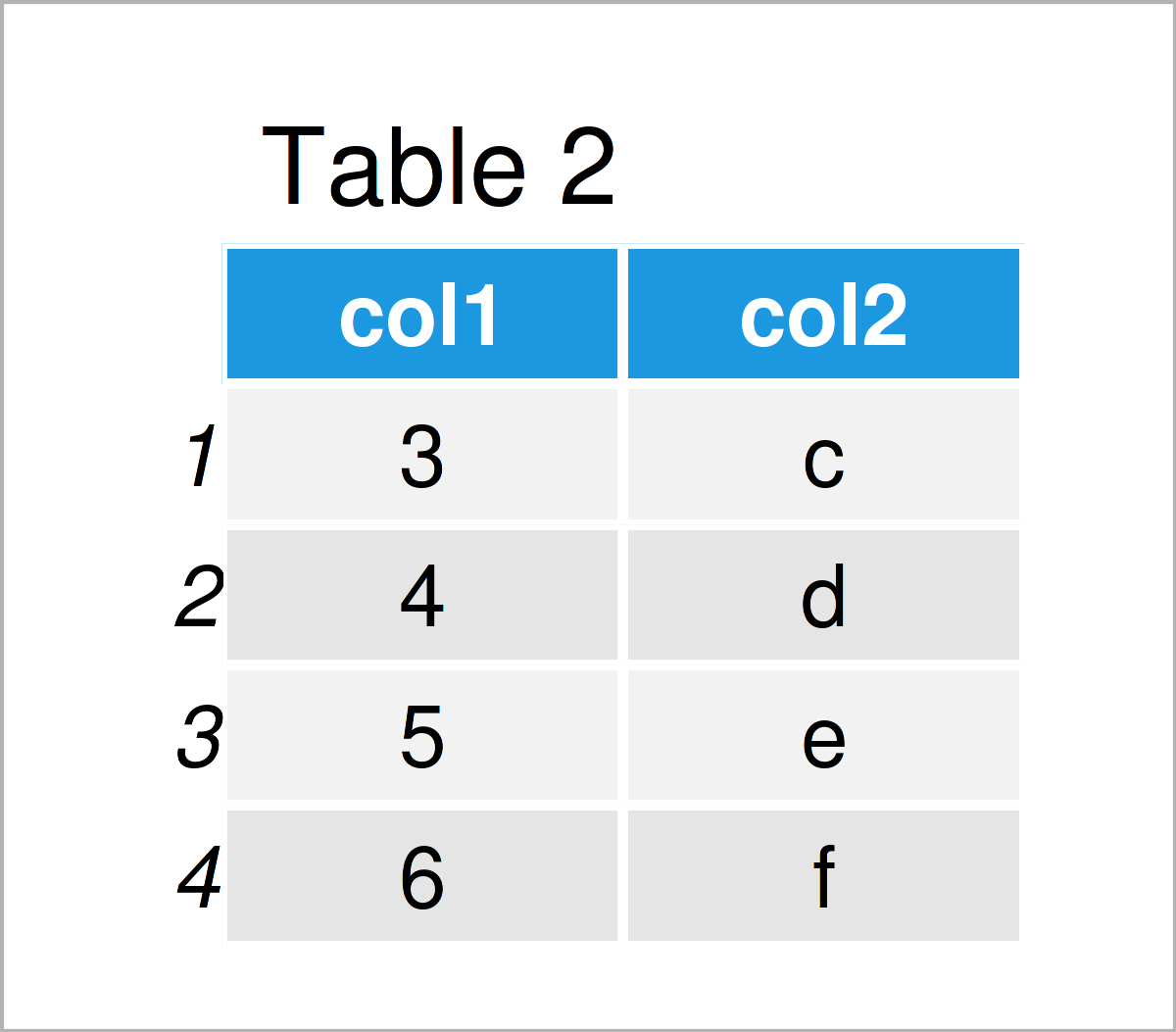 table 2 data frame intersect function