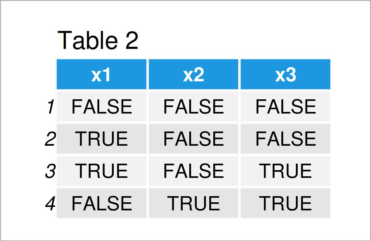 table 2 data frame replace na false