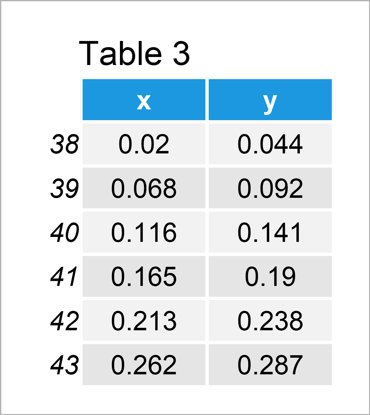 table 3 data frame add fitted line within certain range r