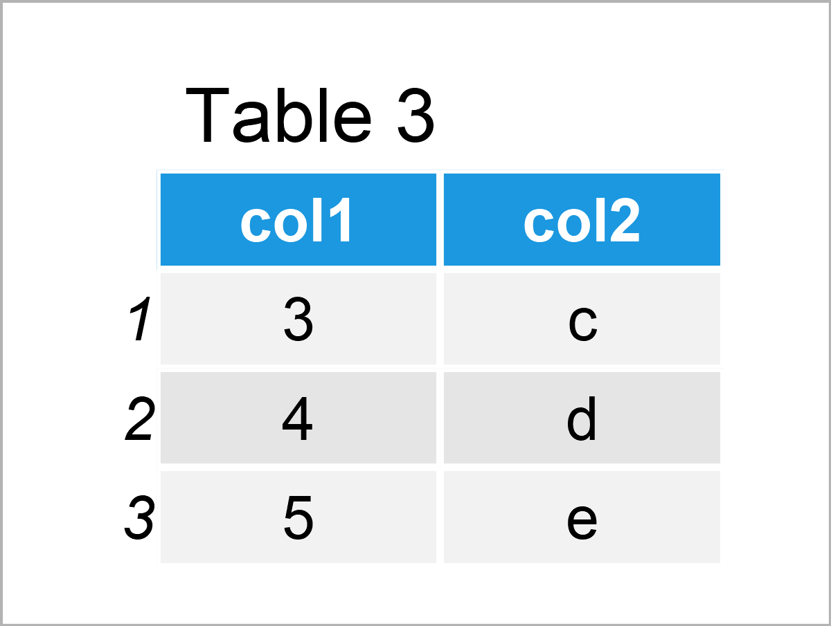 table 3 data frame intersect function