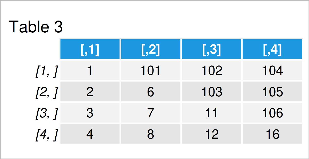 table 3 matrix modify diagonal lower upper triangular part matrix r