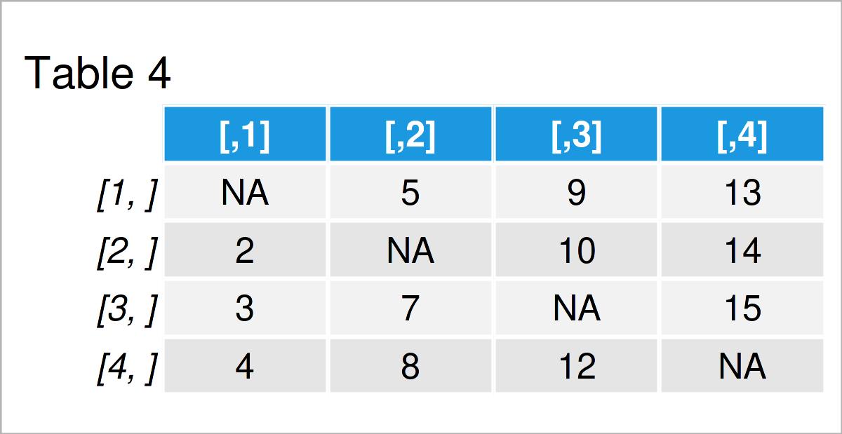 table 4 matrix modify diagonal lower upper triangular part matrix r