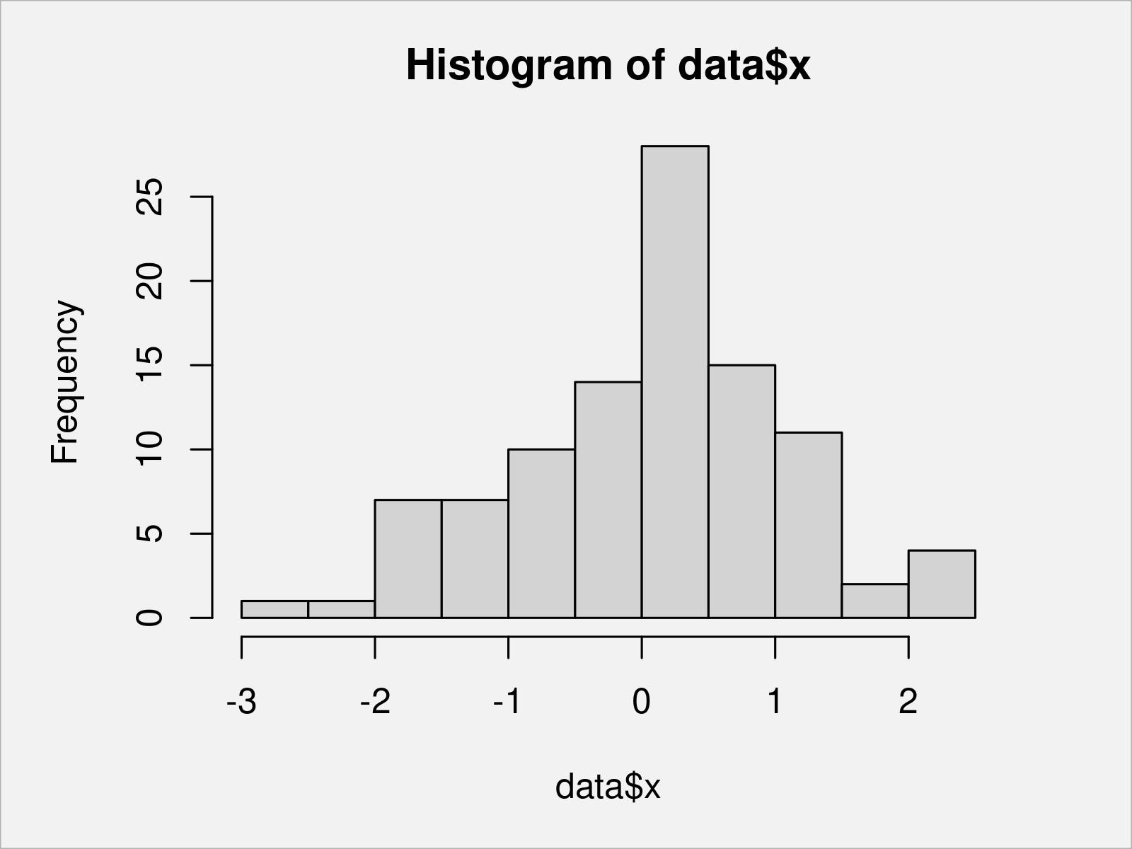 r graph figure 1 draw cumulative histogram