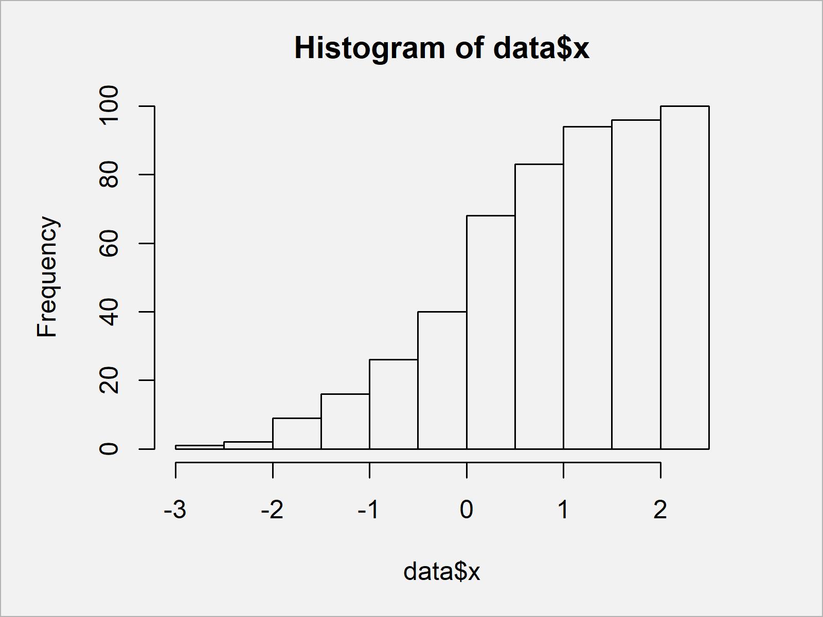 r graph figure 2 draw cumulative histogram
