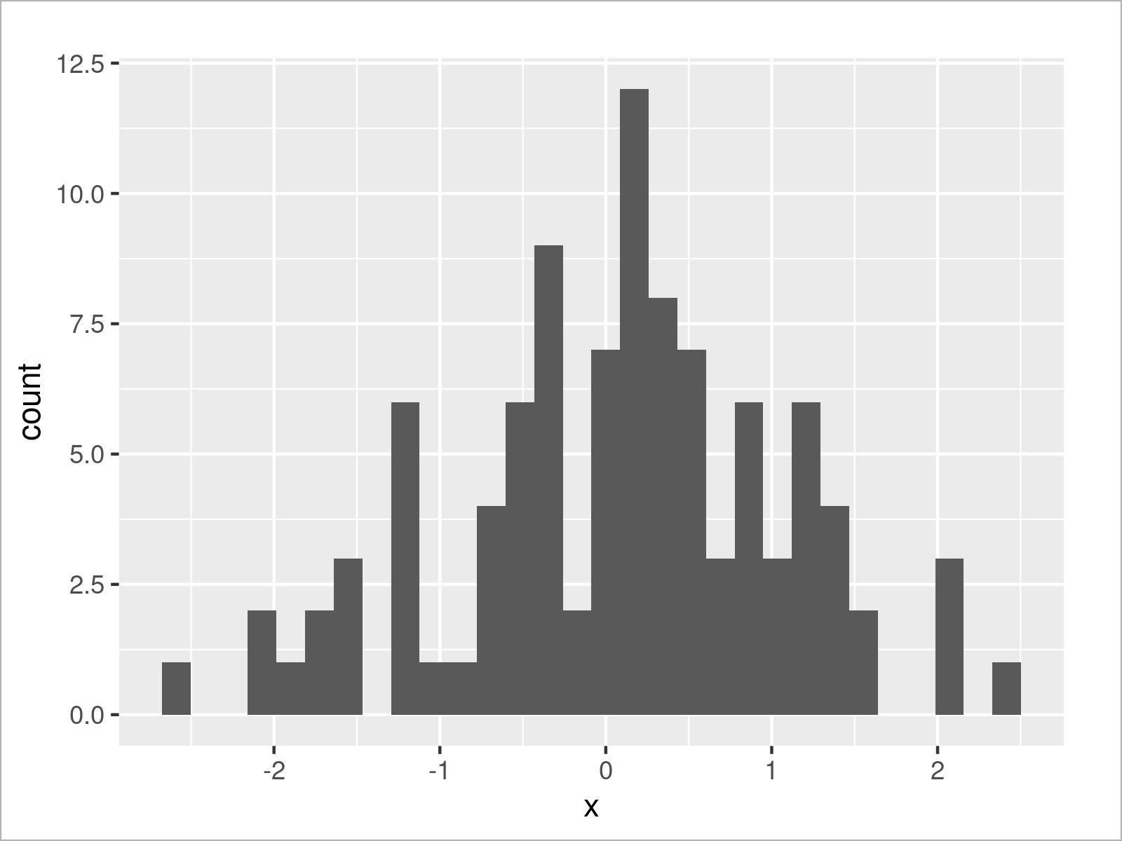 r graph figure 3 draw cumulative histogram