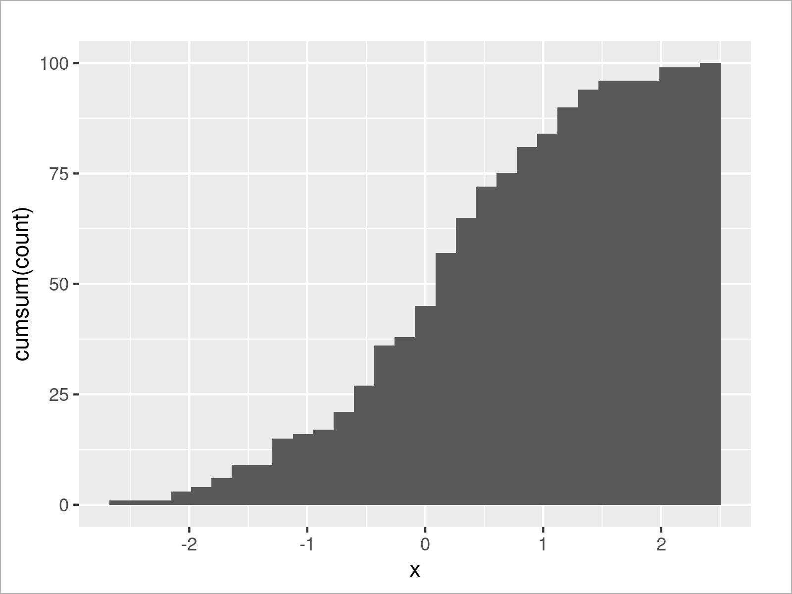 r graph figure 4 draw cumulative histogram