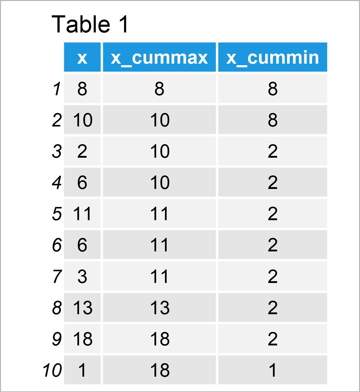table 1 data frame cumulative maxima minima