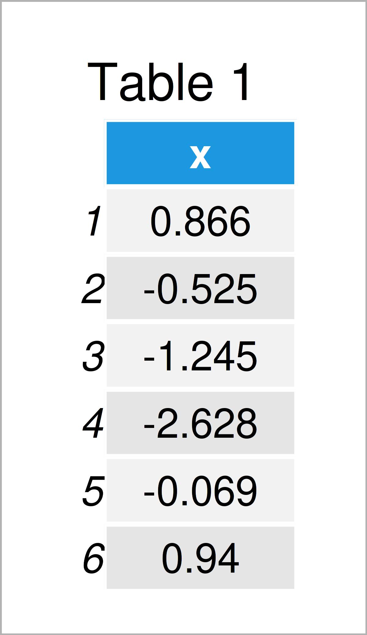 table 1 data frame draw cumulative histogram