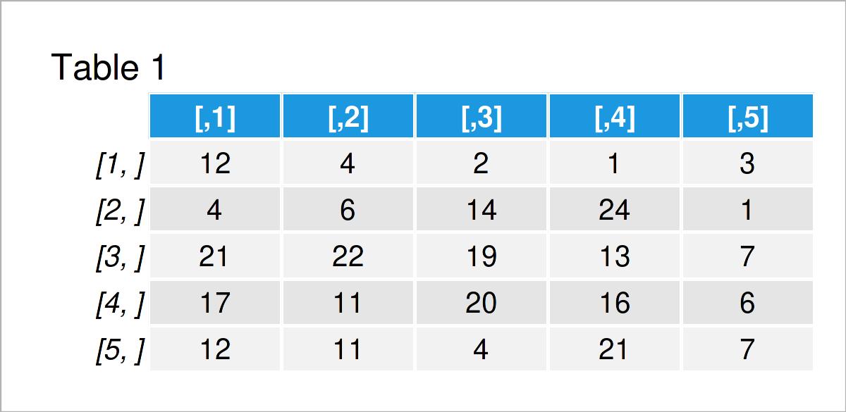 table 1 matrix calculate determinant matrix