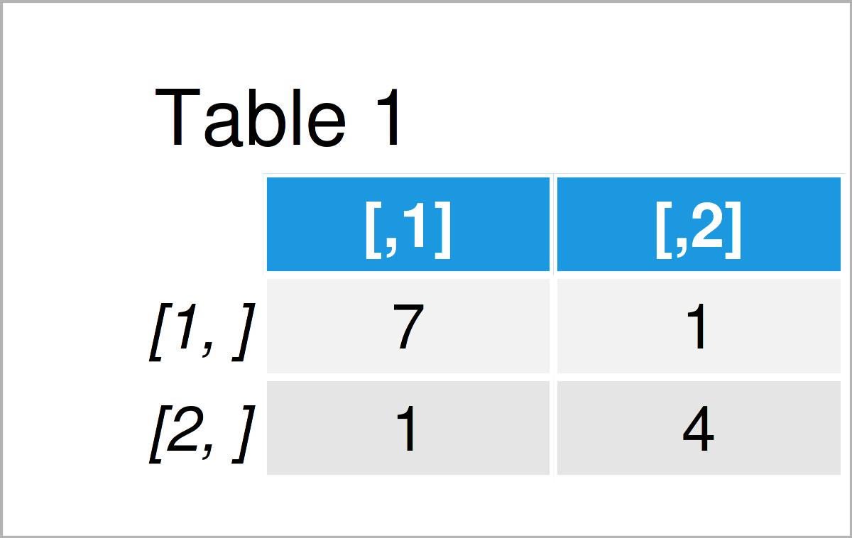 table 1 matrix chol function