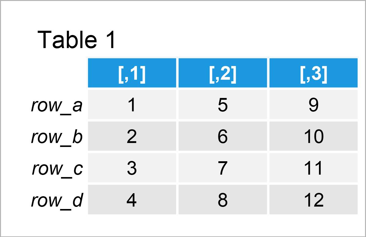 table 1 matrix row function