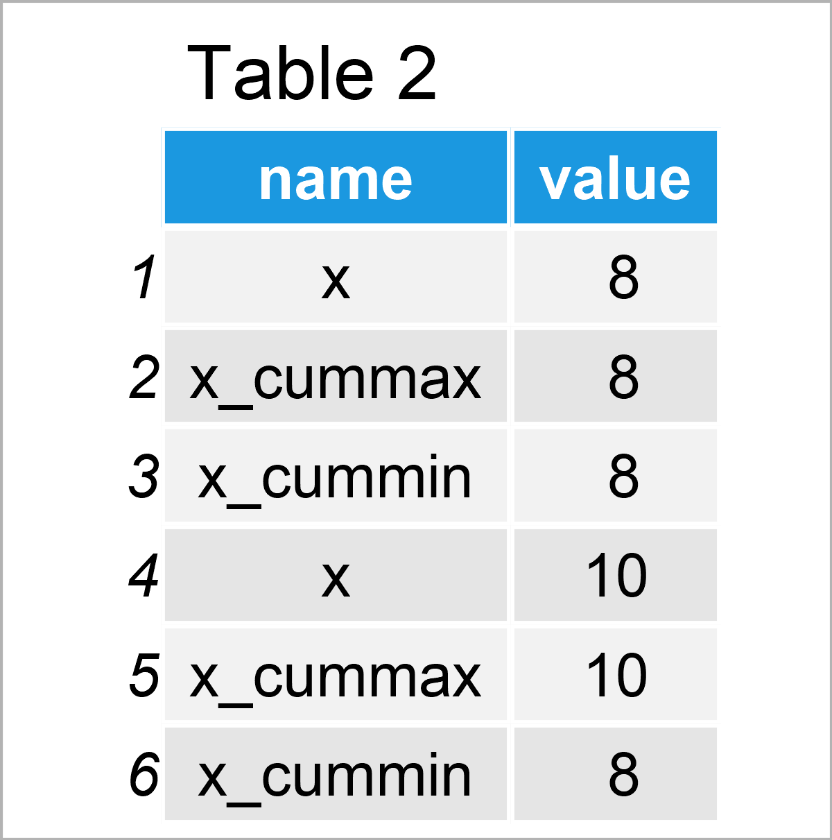 table 2 data frame cumulative maxima minima