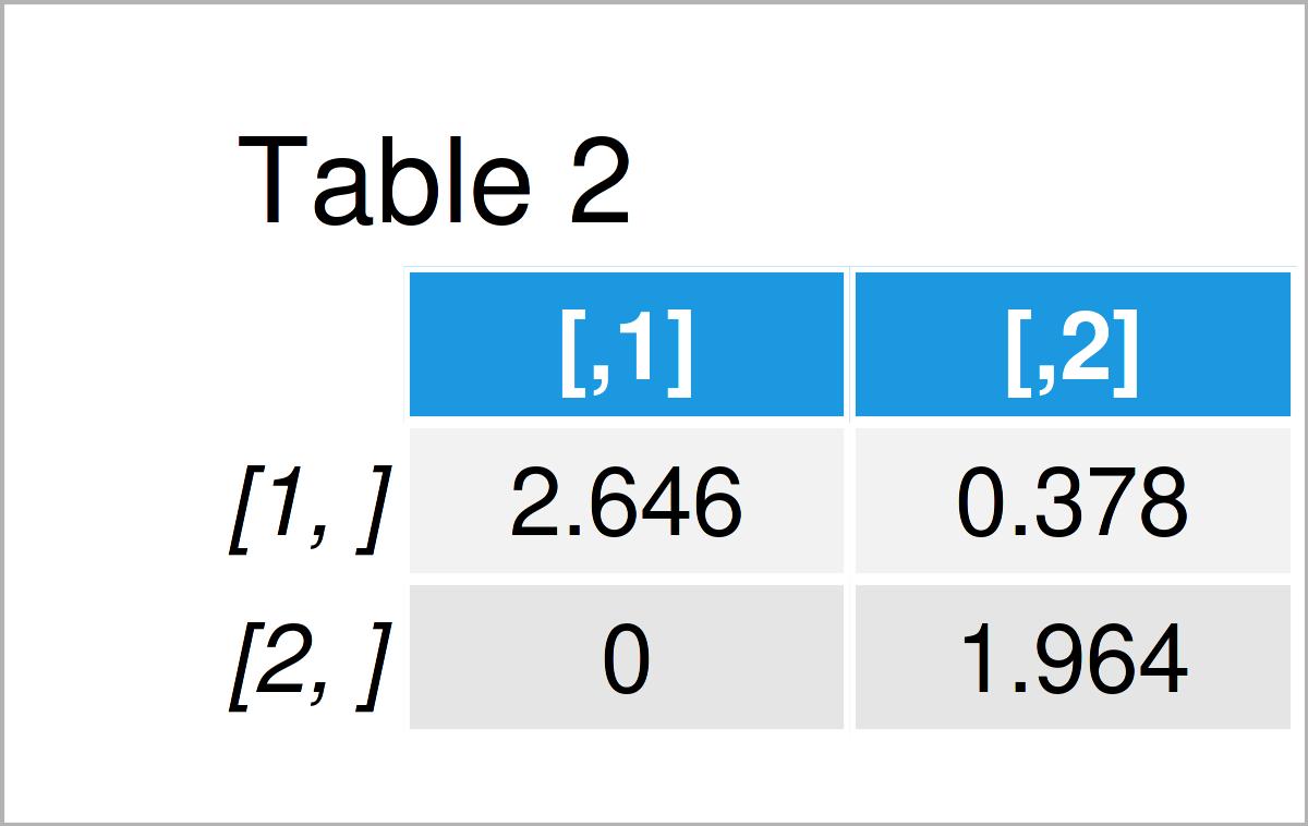 table 2 matrix chol function