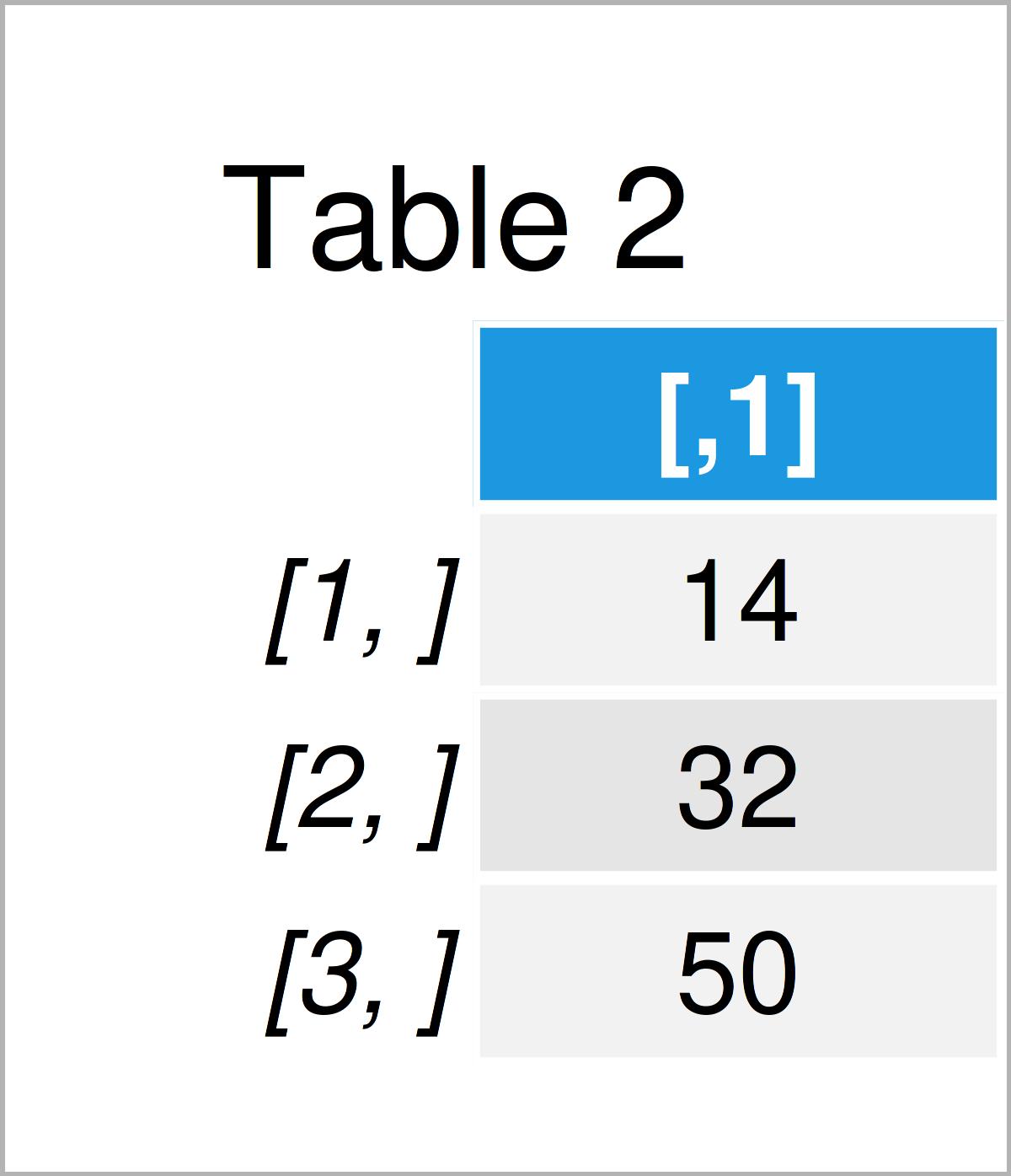 table 2 matrix matrix cross product