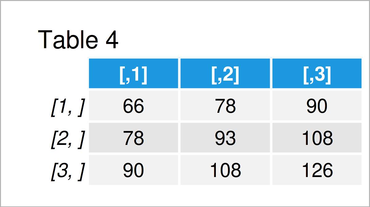 table 4 matrix matrix cross product